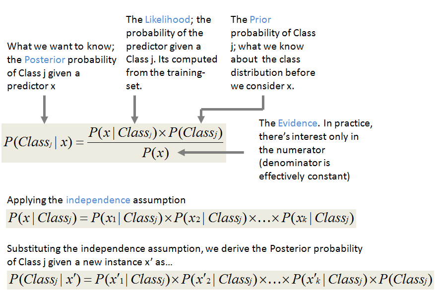 Shatterline Blog Not So Naive Classification With The Naive Bayes
